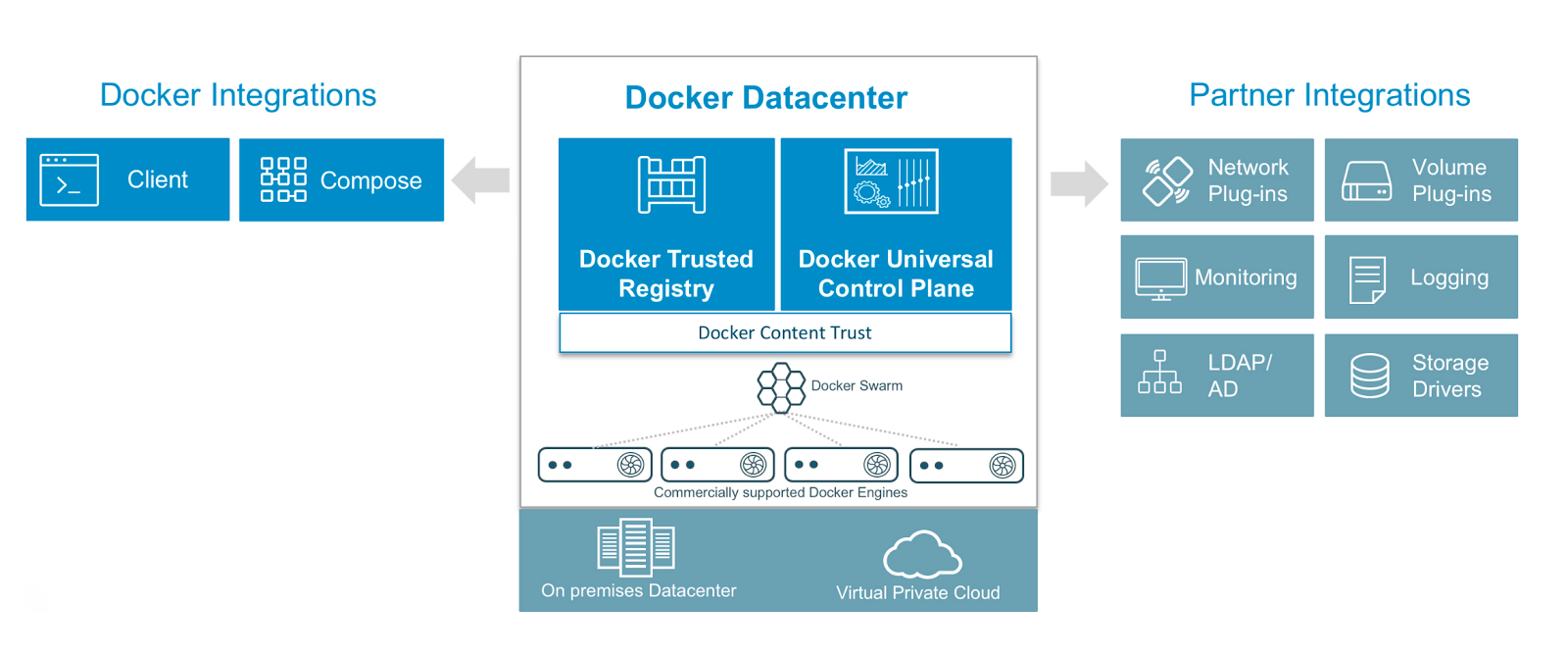 Docker Datacenter logical schema