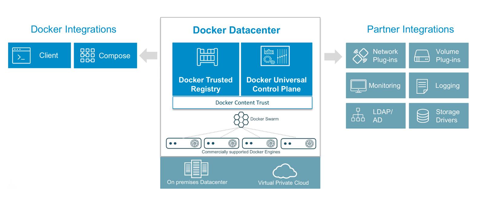 Docker Datacenter logical schema